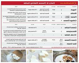 Cheese Making & Yogurt Making Guide Magnet | Simple Cheesema